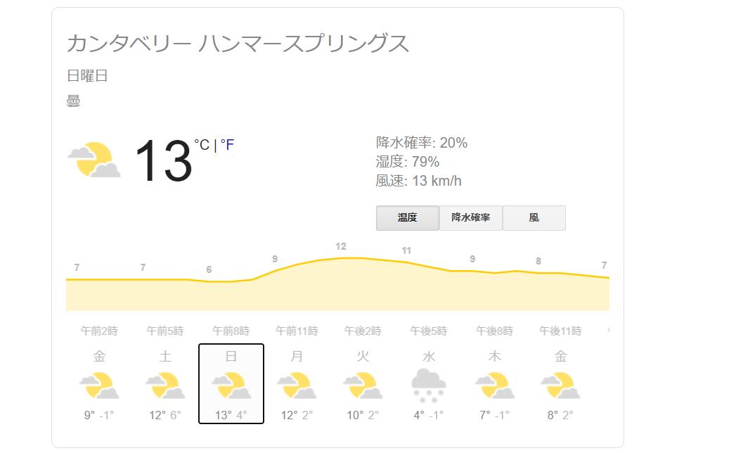 二日目の天気予報。